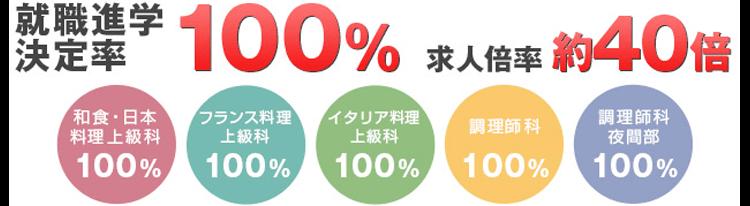 就職進学決定率100% 求人倍率約40倍 和食・日本料理上級科100% フランス料理上級科100% イタリア料理上級科100% 調理師科100% 調理師科夜間部100%