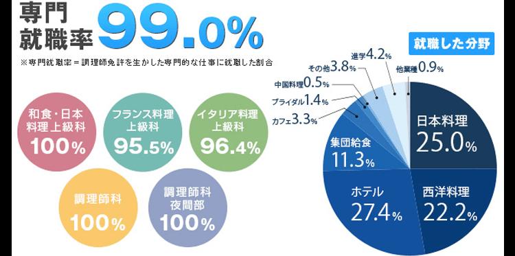 専門就職率99.0% 和食・日本料理上級科100% フランス料理上級科95.5% イタリア料理上級科96.4% 調理師科100% 調理師科夜間部100% 就職した分野 日本料理25.0% 西洋料理22.2% ホテル27.4% 集団給食11.3% カフェ3.3% ブライダル1.4% 中国料理0.5% その他3.8% 進学4.2% 他業種0.9%