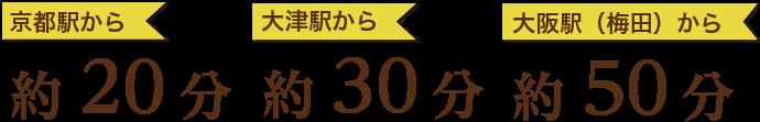 京都駅から約20分 大津駅から約30分 大阪駅(梅田)から約50分