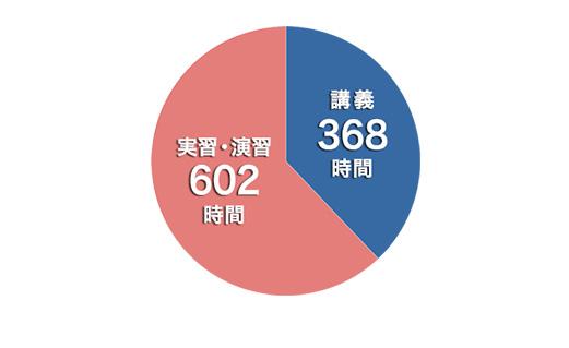 2年次円グラフ