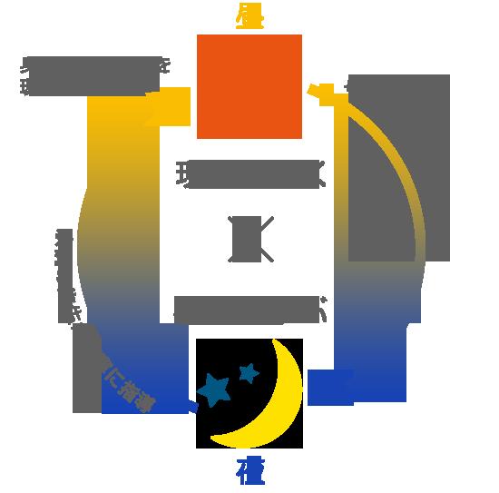 デュアルコースのメリット☆昼現場で働いて夜勉強。現場で分からない事も京調の先生が丁寧に指導、身につけてた技術を現場で生かす