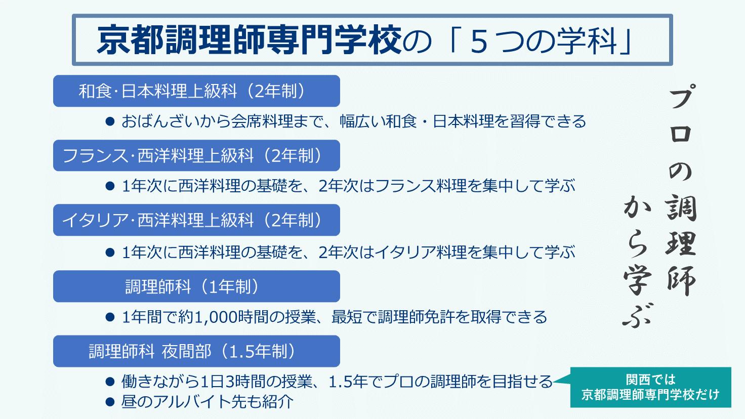 京都調理師専門学校学科紹介