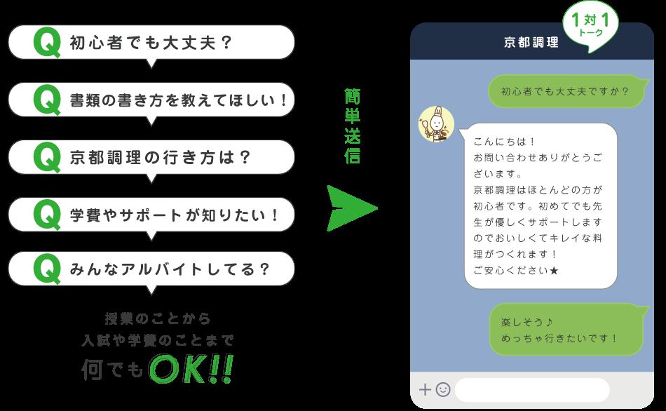 初心者でも大丈夫?書類の書き方を教えてほしい!京都調理への行き方は?学費やサポートが知りたい!授業のことから入試や学費まで何でもLINEトークで質問OK!