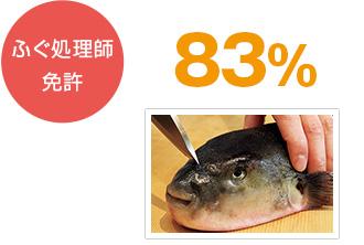 ふぐ調理師免許 83%
