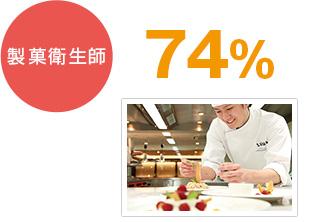 製菓衛生師 74%
