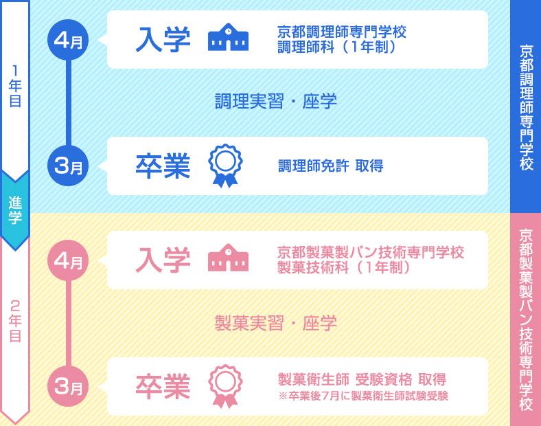 1年目京都調理師専門学校、2年目京都製菓製パン技術専門学校に進学します。