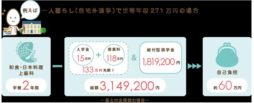 例えば一人暮らし(自宅外通学)で世帯年収271万円の場合