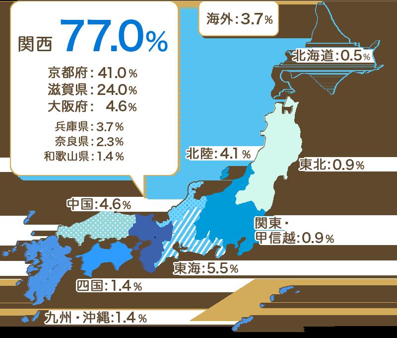 関西76.1% 京都府40.4% 滋賀県22.1% 大阪府7.4% 兵庫県4.2% 奈良県1.4% 和歌山県0.4% 北海道 0.4% 東北 0.0 関東・甲信越 4.2% 北陸5.3% 東海 2.1% 中国1.8% 四国3.2% 九州・沖縄1.1% 海外6.0%(2019年度卒業予定者データ)