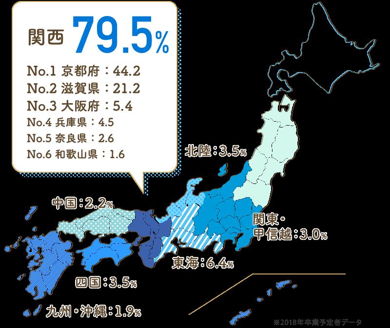 関西:79.5%