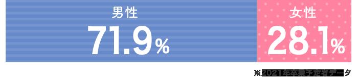 男性72.5% 女性27.5%(2019年3月末時点)