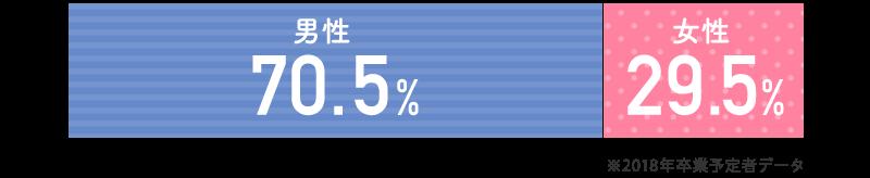 男性70.5% 女性29.5%